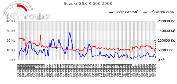 Suzuki GSX-R 600 2003