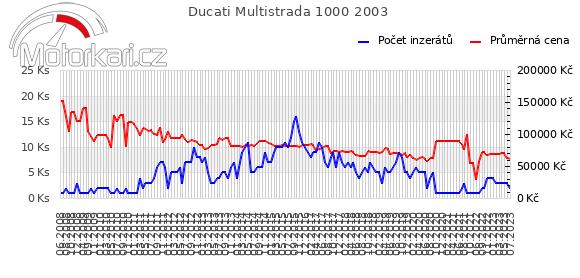 Ducati Multistrada 1000 2003
