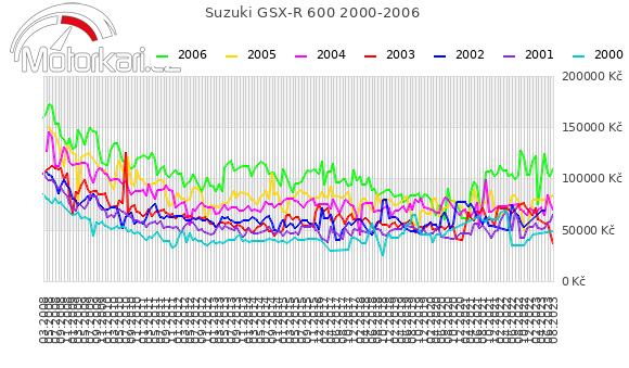 Suzuki GSX-R 600 2000-2006