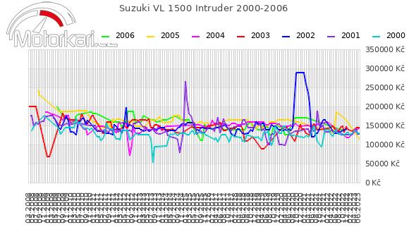 Suzuki VL 1500 Intruder 2000-2006