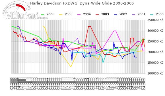 Harley Davidson FXDWGI Dyna Wide Glide 2000-2006