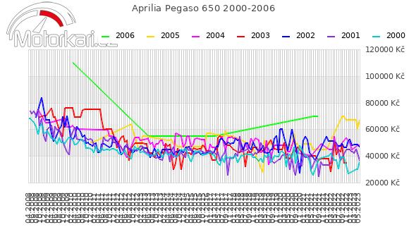 Aprilia Pegaso 650 2000-2006