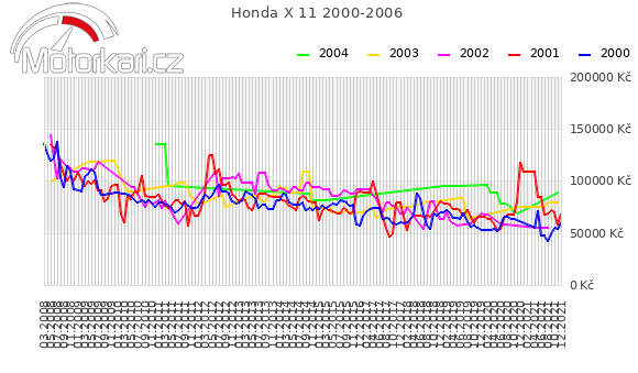 Honda X 11 2000-2006