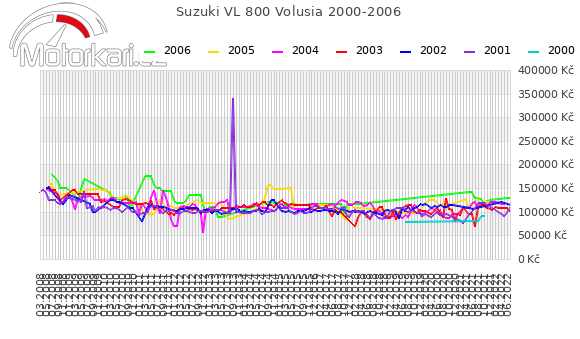 Suzuki VL 800 Volusia 2000-2006