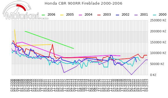 Honda CBR 900RR Fireblade 2000-2006