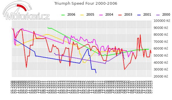 Triumph Speed Four 2000-2006