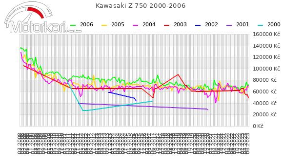 Kawasaki Z 750 2000-2006