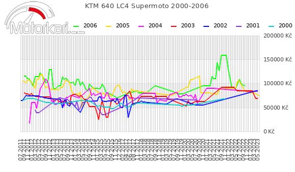 KTM 640 LC4 Supermoto 2000-2006