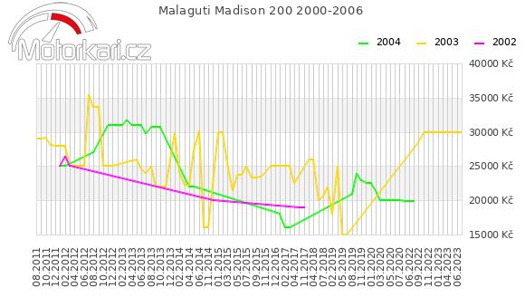 Malaguti Madison 200 2000-2006