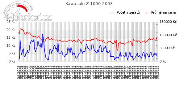 Kawasaki Z 1000 2003