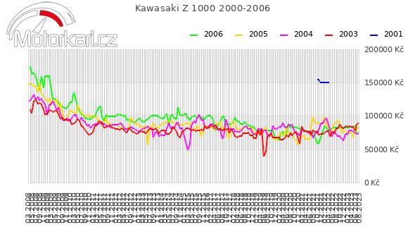 Kawasaki Z 1000 2000-2006