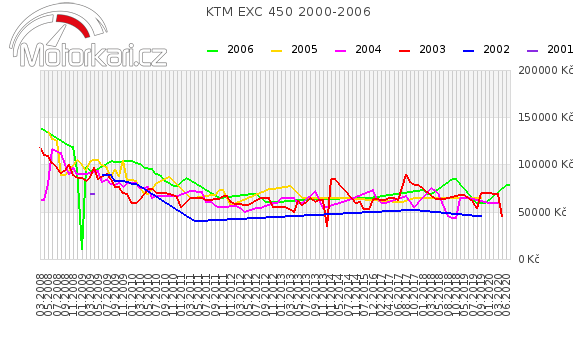 KTM EXC 450 2000-2006