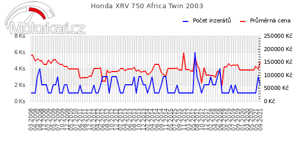 Honda XRV 750 Africa Twin 2003