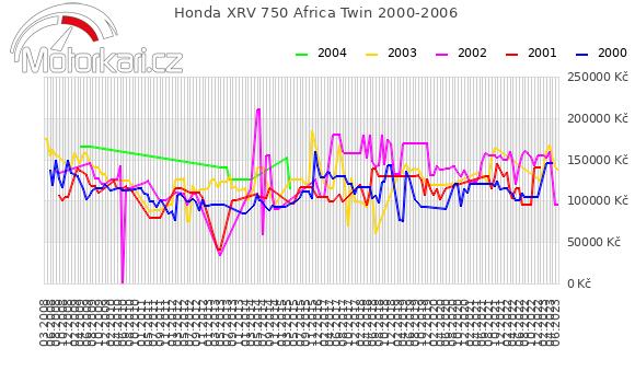 Honda XRV 750 Africa Twin 2000-2006