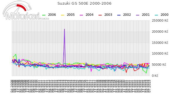 Suzuki GS 500E 2000-2006