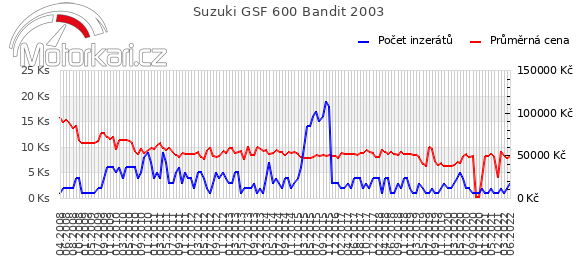 Suzuki GSF 600 Bandit 2003