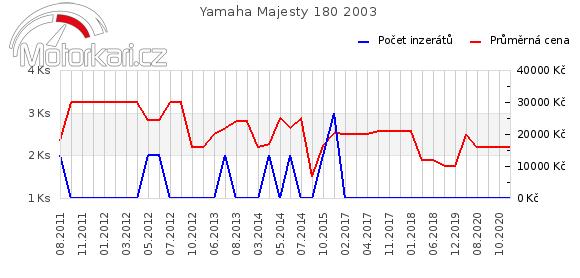 Yamaha Majesty 180 2003
