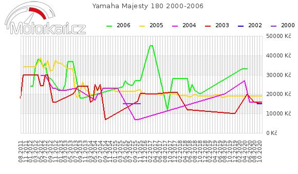 Yamaha Majesty 180 2000-2006