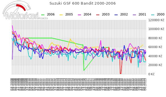 Suzuki GSF 600 Bandit 2000-2006