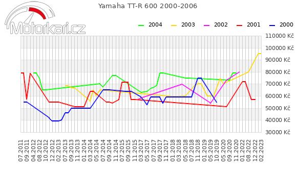 Yamaha TT-R 600 2000-2006