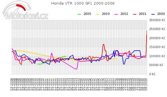 Honda VTR 1000 SP1 2000-2006