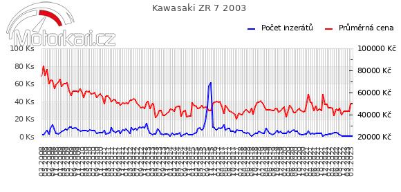 Kawasaki ZR 7 2003