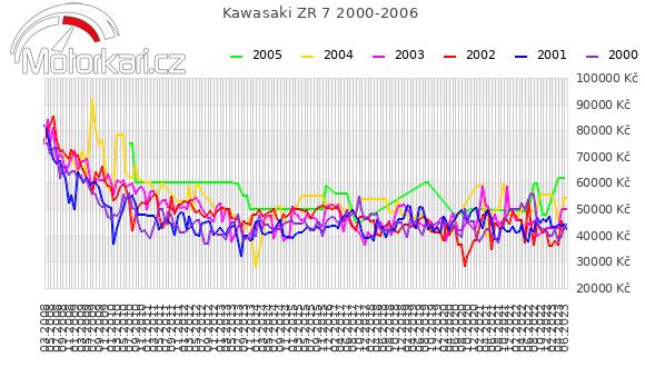 Kawasaki ZR 7 2000-2006