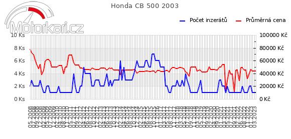 Honda CB 500 2003