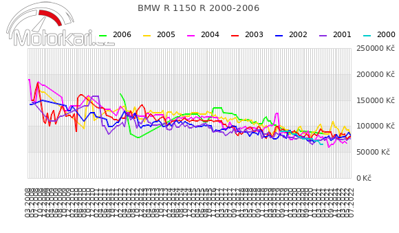 BMW R 1150 R 2000-2006