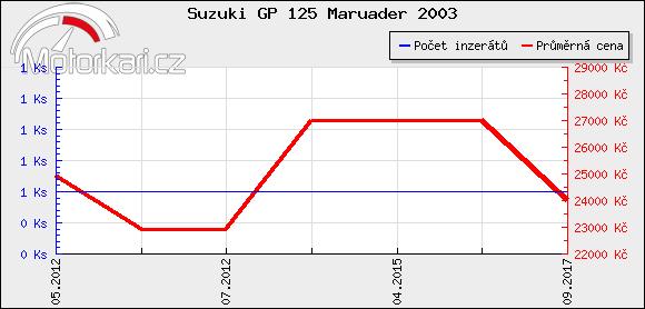 Suzuki GP 125 Maruader 2003