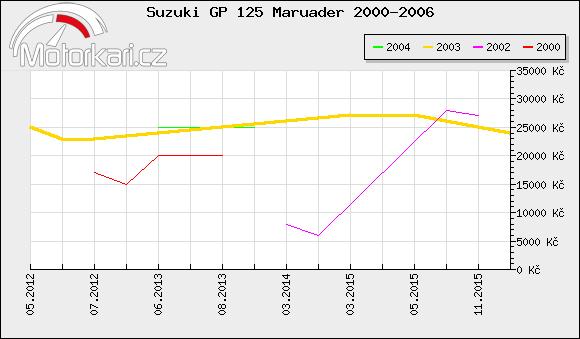 Suzuki GP 125 Maruader 2000-2006