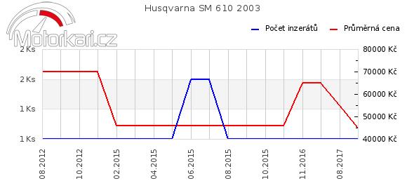 Husqvarna SM 610 2003