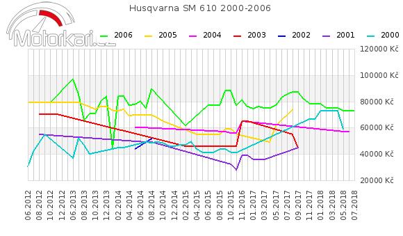 Husqvarna SM 610 2000-2006