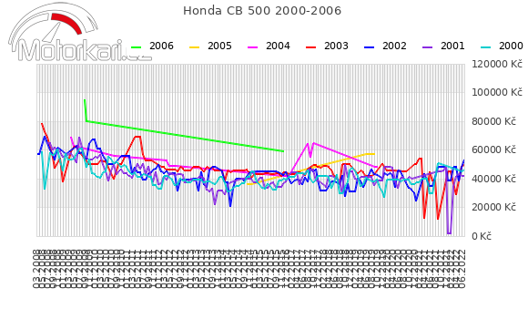 Honda CB 500 2000-2006