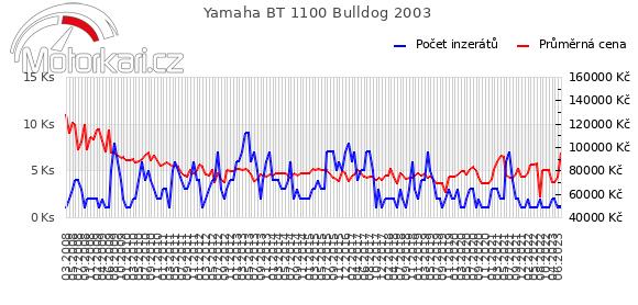 Yamaha BT 1100 Bulldog 2003