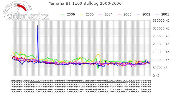 Yamaha BT 1100 Bulldog 2000-2006