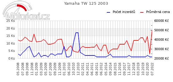 Yamaha TW 125 2003