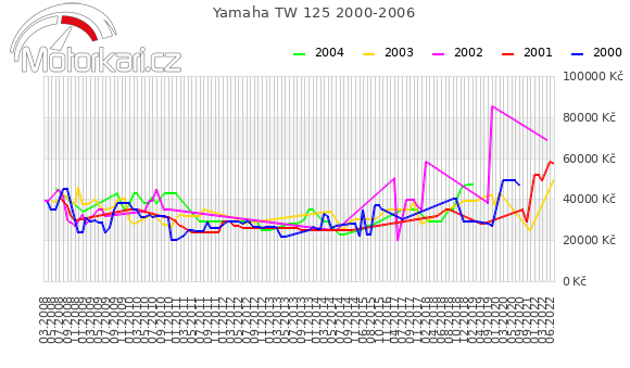 Yamaha TW 125 2000-2006
