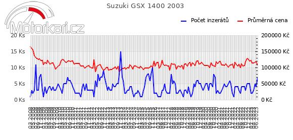 Suzuki GSX 1400 2003