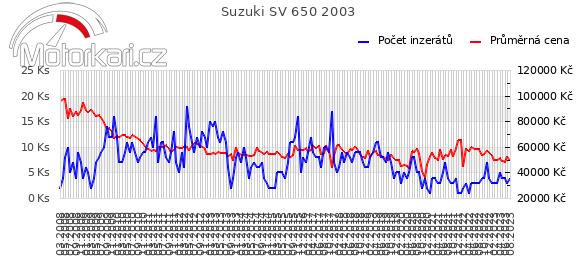 Suzuki SV 650 2003