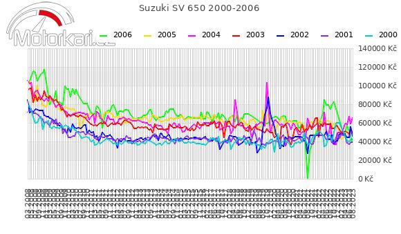 Suzuki SV 650 2000-2006