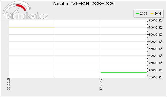 Yamaha YZF-R1M 2000-2006