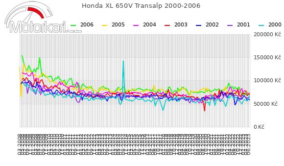 Honda XL 650V Transalp 2000-2006