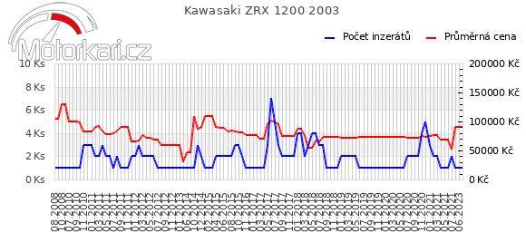 Kawasaki ZRX 1200 2003