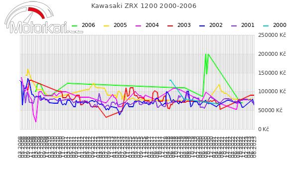 Kawasaki ZRX 1200 2000-2006