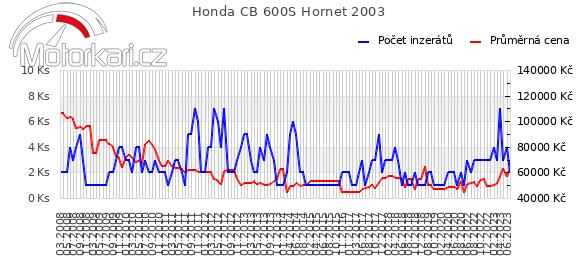 Honda CB 600S Hornet 2003