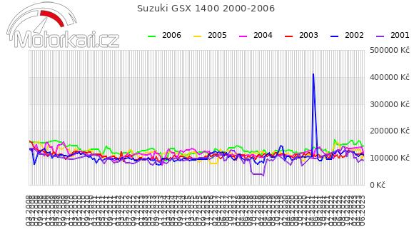 Suzuki GSX 1400 2000-2006