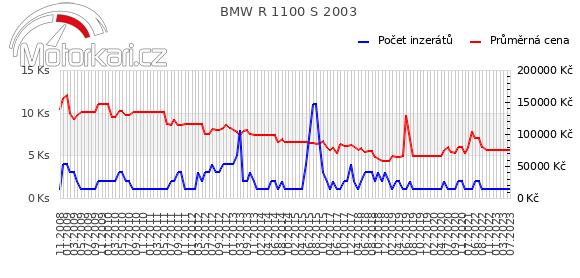 BMW R 1100 S 2003