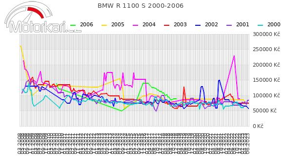 BMW R 1100 S 2000-2006