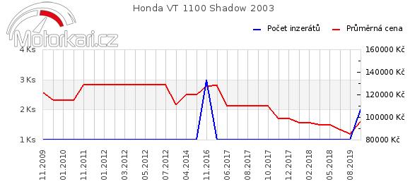 Honda VT 1100 Shadow 2003